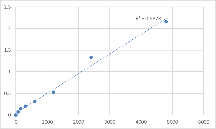 Fig.1. Rat Meckel syndrome type 1 protein (MKS1) Standard Curve.