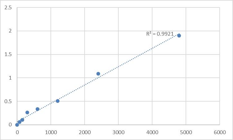 Fig.1. Rat Aquaporin 0 (AQP-0) Standard Curve.