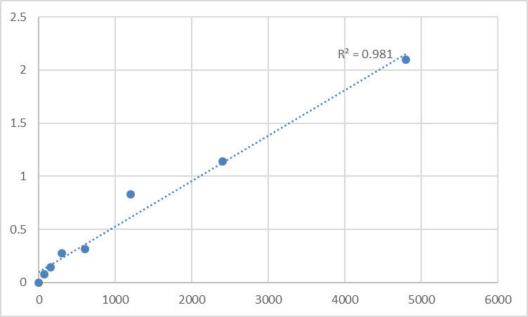 Fig.1. Rat MIF4G domain-containing protein (MIF4GD) Standard Curve.