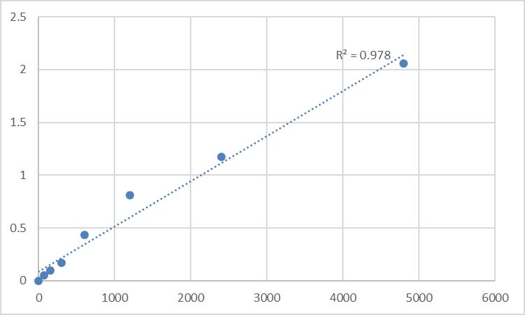 Fig.1. Rat Macrophage Migration Inhibitory Factor (MIF) Standard Curve.