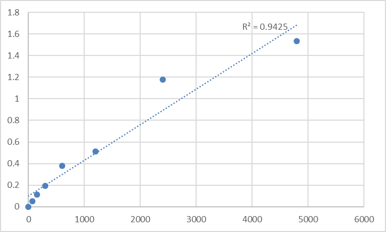 Fig.1. Rat Mid1-interacting protein 1 (MID1IP1) Standard Curve.