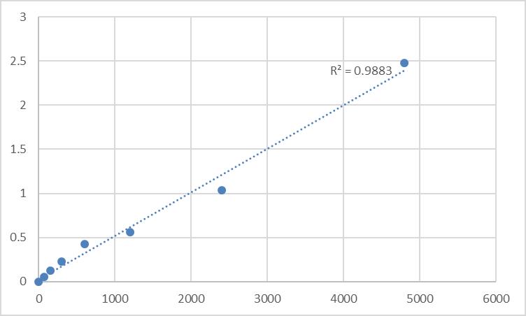 Fig.1. Rat Bifunctional protein NCOAT (MGEA5) Standard Curve.