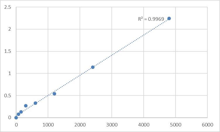 Fig.1. Rat Mitofusin-2 (MFN2) Standard Curve.