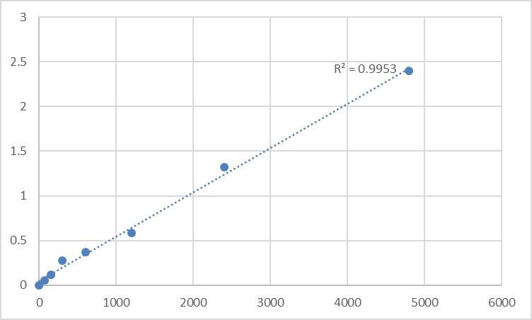 Fig.1. Rat Mitofusin-1 (MFN1) Standard Curve.