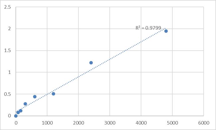 Fig.1. Rat Milk fat globule-EGF factor 8 protein (MFGE8) Standard Curve.