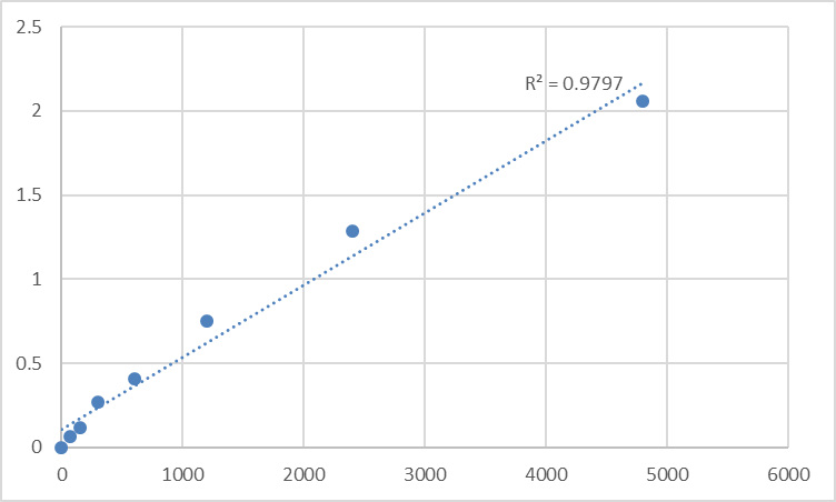 Fig.1. Rat Mitochondrial fission factor (MFF) Standard Curve.