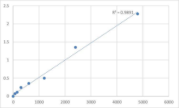Fig.1. Rat Methionine aminopeptidase 2 (METAP2) Standard Curve.
