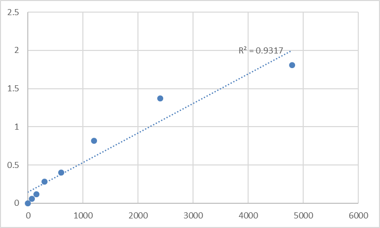 Fig.1. Rat Mesoderm-specific transcript homolog protein (MEST) Standard Curve.