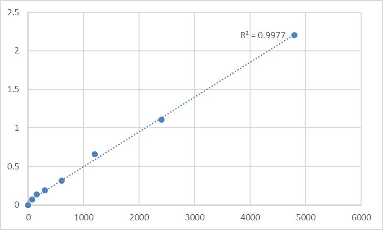 Fig.1. Rat Homeobox protein MOX-2 (MEOX2) Standard Curve.