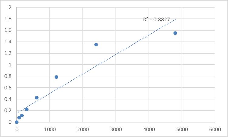 Fig.1. Rat Protein MEMO1 (MEMO1) Standard Curve.