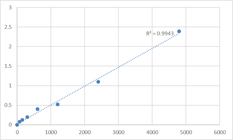 Fig.1. Rat Protein Mdm4 (MDM4) Standard Curve.