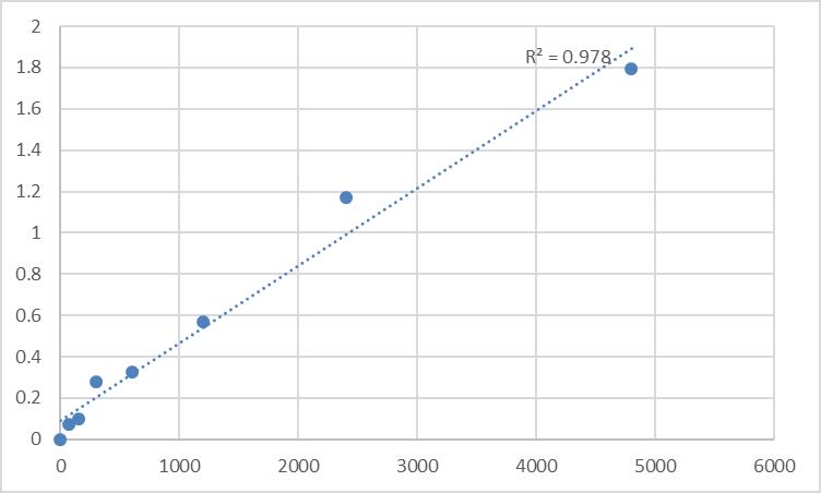 Fig.1. Rat Nuclear protein MDM1 (MDM1) Standard Curve.
