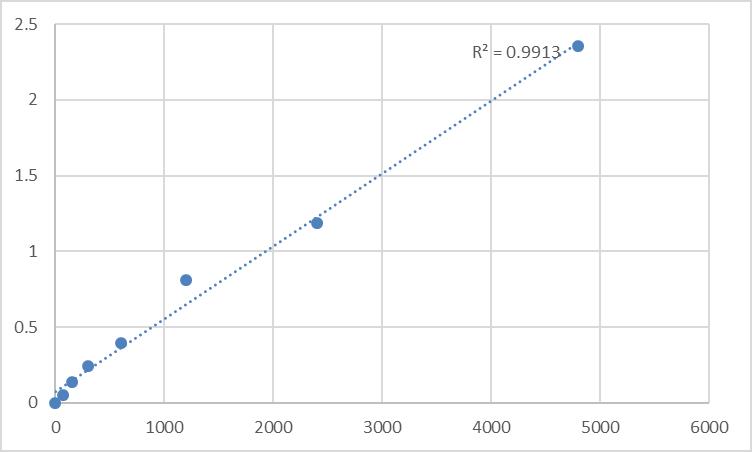 Fig.1. Rat Malate dehydrogenase, mitochondrial (MDH2) Standard Curve.