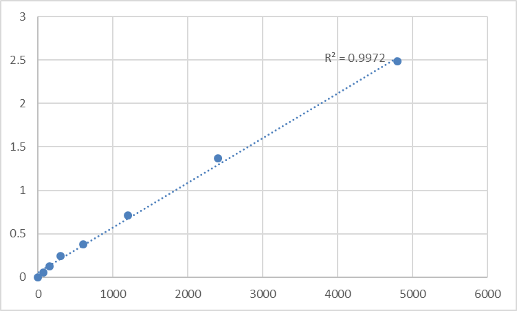 Fig.1. Rat Microtubule-associated proteins 1A/1B light chain 3B (MAP1LC3B) Standard Curve.