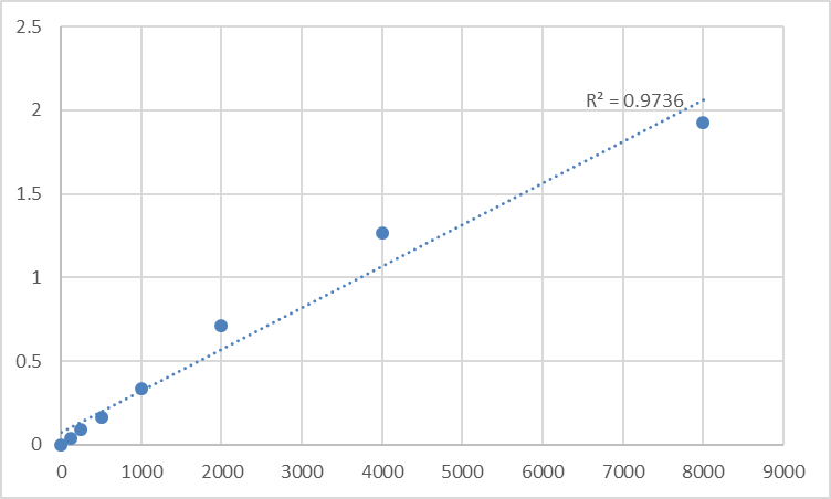 Fig.1. Rat Monoamine oxidase A (MAOA) Standard Curve.