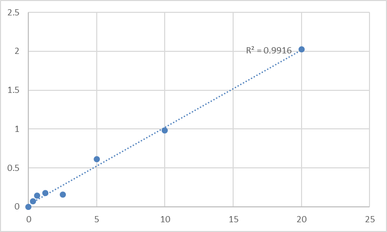 Fig.1. Rat Myelin-associated glycoprotein (MAG) Standard Curve.
