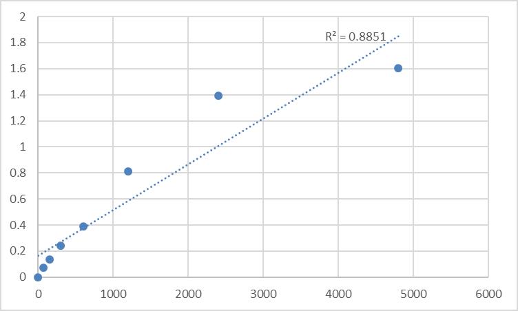 Fig.1. Rat Macrophage erythroblast attacher (MAEA) Standard Curve.