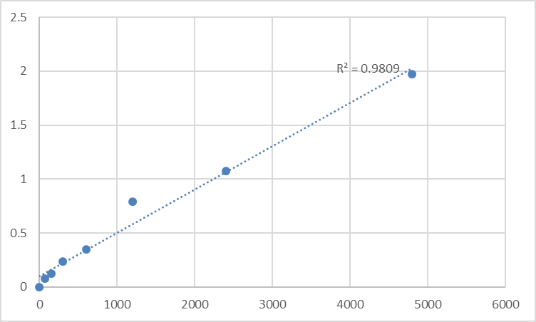 Fig.1. Rat MAP kinase-activating death domain protein (MADD) Standard Curve.