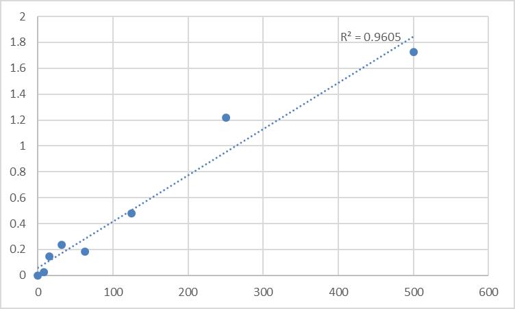 Fig.1. Rat Leukotriene D4 (LT-D4) Standard Curve.