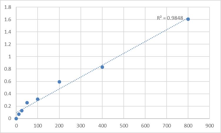 Fig.1. Rat Lipoprotein-associated phospholipase A2 (Lp-PLA2) Standard Curve.