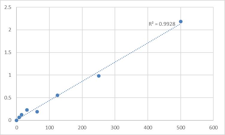 Fig.1. Rat Lipoprotein lipase (LPL) Standard Curve.