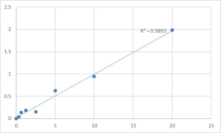 Fig.1. Rat Latrophilin-3 (LPHN3) Standard Curve.
