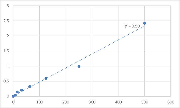 Fig.1. Rat Galectin-9 (LGALS9) Standard Curve.