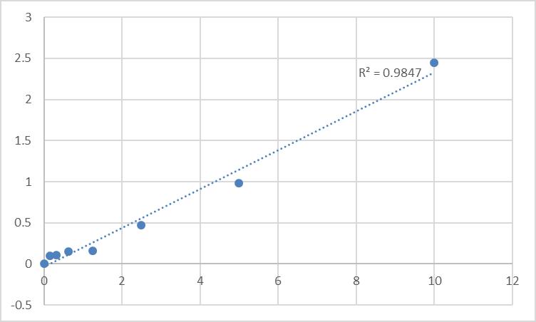 Fig.1. Rat Galectin-3 (LGALS3) Standard Curve.