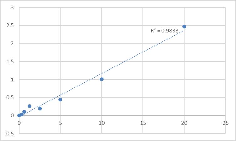 Fig.1. Rat L-lactate dehydrogenase B chain (LDHB) Standard Curve.