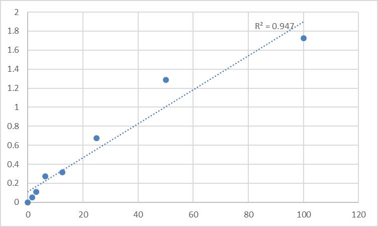 Fig.1. Rat Laminin alpha 1 (LAMA1) Standard Curve.