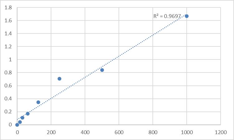 Fig.1. Rat Stem cell factor/mast cell growth factor (SCF/MGF) Standard Curve.