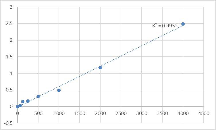 Fig.1. Rat Vascular endothelial cell growth factor receptor 2 (VEGFR-2/Flk-1) Standard Curve.