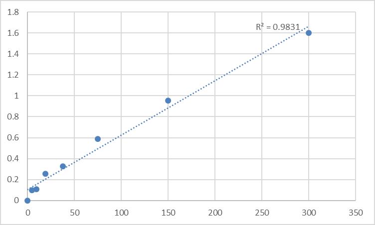 Fig.1. Rat Dynorphin (DYN) Standard Curve.