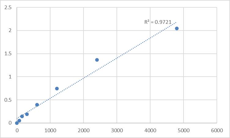 Fig.1. Rat Delta-like protein 1 (DLL1) Standard Curve.