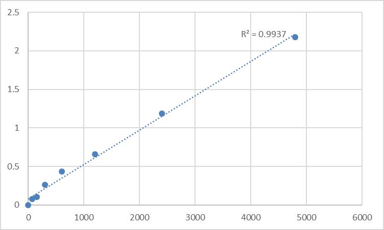 Fig.1. Rat Disks large-associated protein 3 (DLGAP3) Standard Curve.