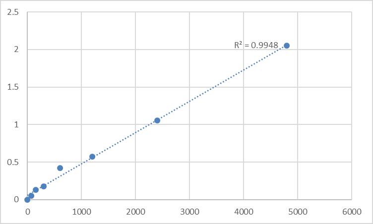 Fig.1. Rat Disks large-associated protein 2 (DLGAP2) Standard Curve.