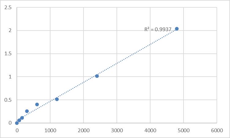 Fig.1. Rat Disks large homolog 3 (DLG3) Standard Curve.