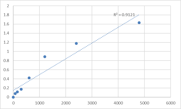 Fig.1. Rat Dihydrolipoyl dehydrogenase (DLD) Standard Curve.