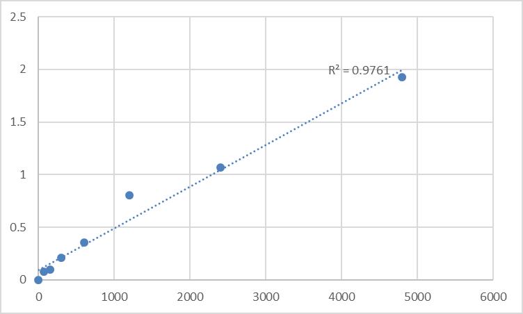 Fig.1. Rat Deleted In Liver Cancer 1 (DLC1) Standard Curve.