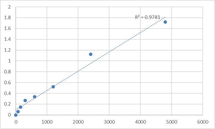 Fig.1. Rat Dyskeratosis Congenita 1 (DKC1) Standard Curve.