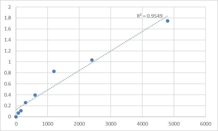Fig.1. Rat DIS3-like exonuclease 1 (DIS3L) Standard Curve.