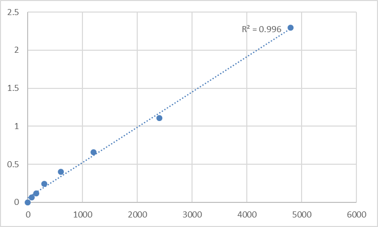 Fig.1. Rat Disrupted in renal carcinoma protein 2 (DIRC2) Standard Curve.