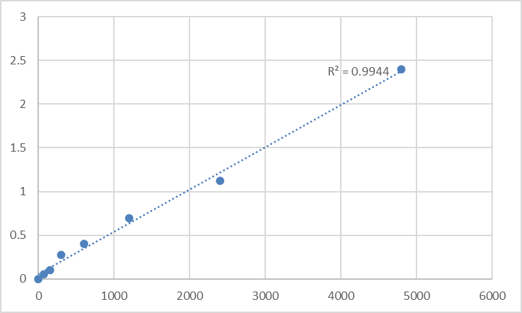 Fig.1. Rat Dihydrofolate reductase (DHFR) Standard Curve.