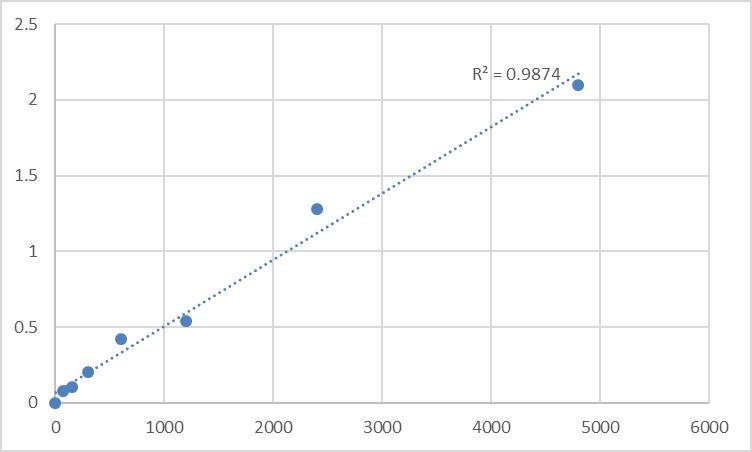 Fig.1. Rat Dehydroepiandrosterone sulfate (DHEA-S) Standard Curve.