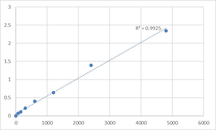 Fig.1. Rat 7-dehydrocholesterol reductase (DHCR7) Standard Curve.
