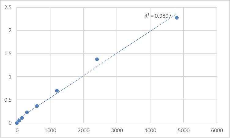 Fig.1. Rat Delta (24)-sterol reductase (DHCR24) Standard Curve.