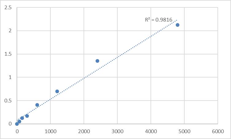 Fig.1. Rat Diacylglycerol kinase zeta (DGKZ) Standard Curve.