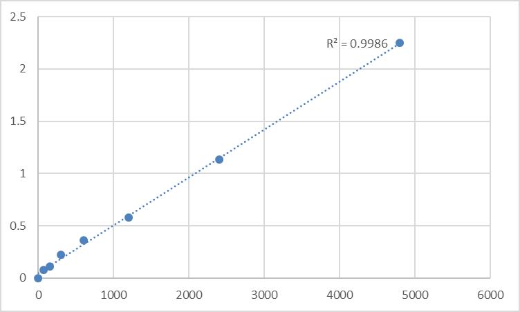 Fig.1. Rat Desmin (DES) Standard Curve.