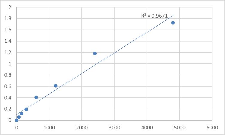 Fig.1. Rat Sphingolipid delta (DEGS2) Standard Curve.