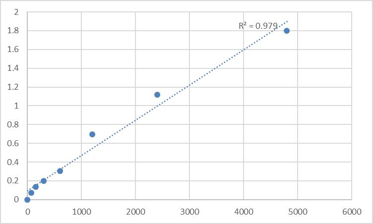 Fig.1. Rat DNA damage-inducible transcript 4-like protein (DDIT4L) Standard Curve.
